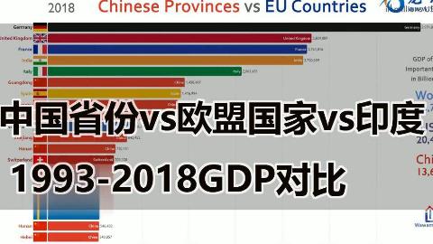 中国省份vs欧盟国家vs印度 1993-2018GDP对比
