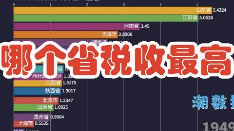 中国各省财政税收收入排行榜,你家乡是税收大省吗[数据可视化]