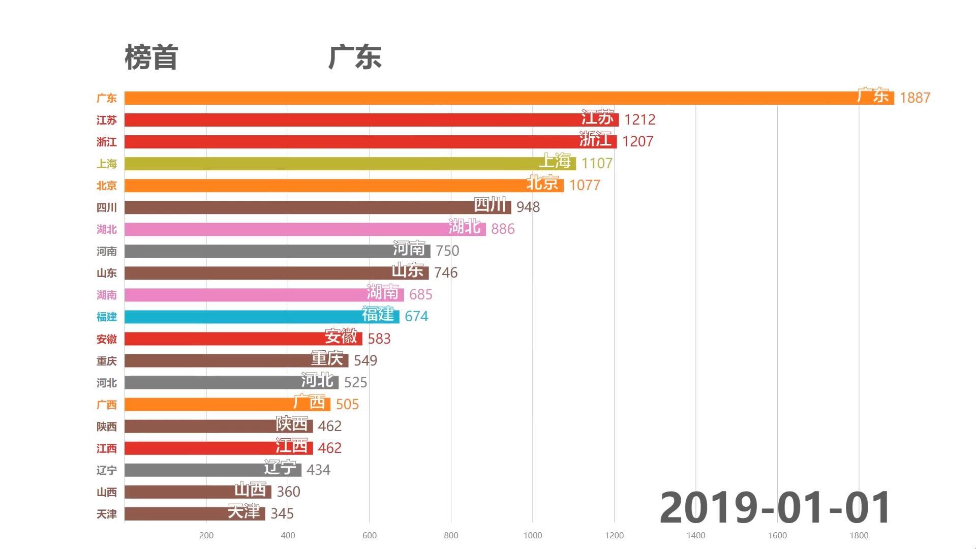 哪里的的Acer最多?AcFun各省百度指数排行