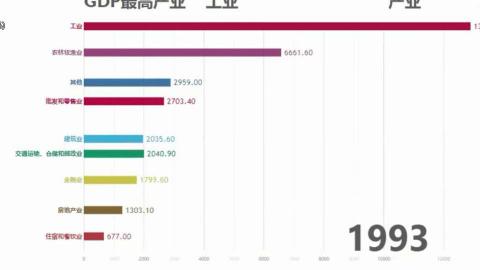 中国1978至2016分行业GDP发展数据可视化