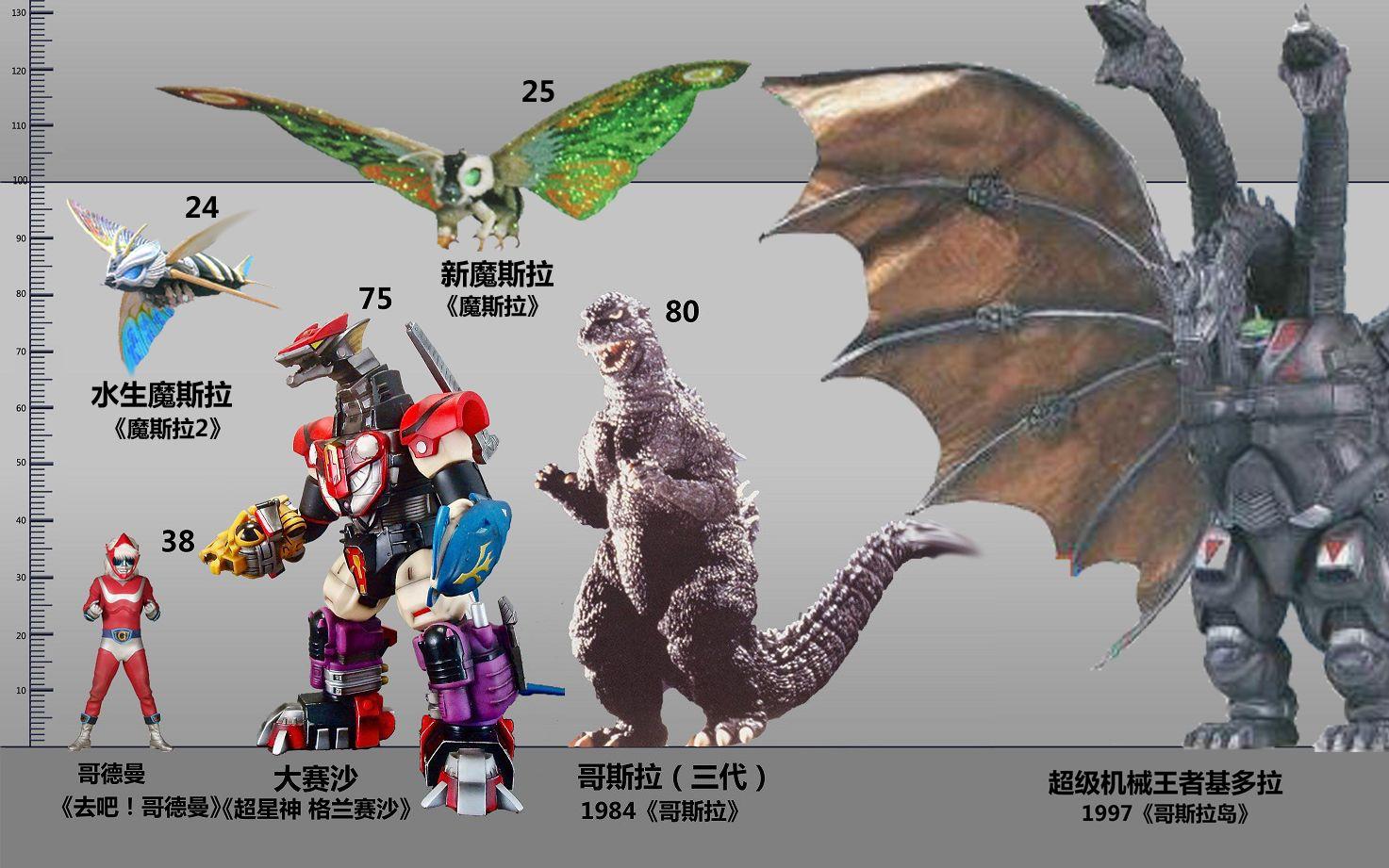 【比例图】东宝特摄系列 历代作品怪兽比例图