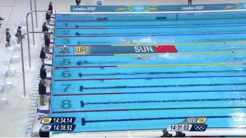 孙杨伦敦奥运会1500米打破世界纪录!