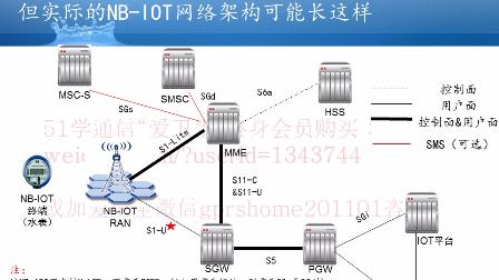 NB-IOT核心网原理系列微视频之2:NB-IOT架构
