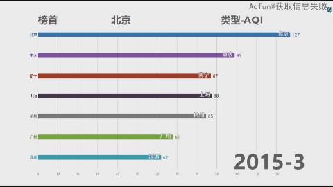 [数据可视化]2013-2018年各大城市空气质量AQI污染可视化