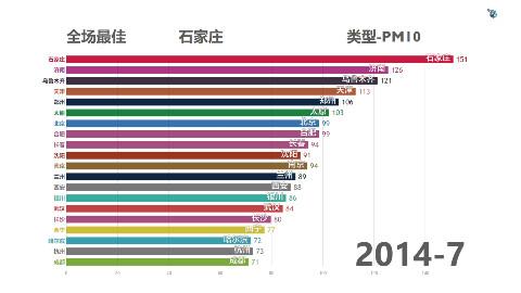[数据可视化]2013-2018年主要城市空气质量PM10污染数据