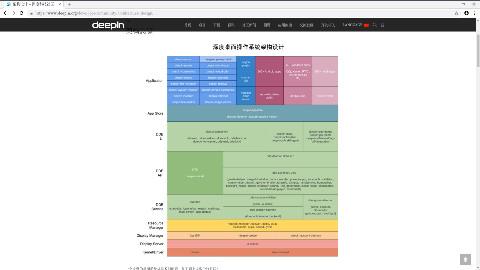 deepin15.7安装演示以及一些Linux发行版的介绍