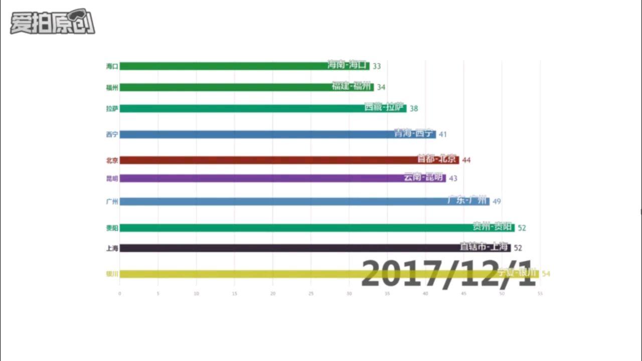 [可视化数据]历年省会及直辖市空气质量最好的是谁