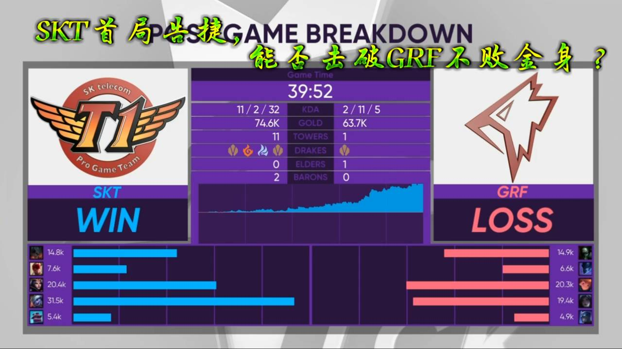 LCK春季赛:SKT顺利赢下首局,GRF不败金身被破?