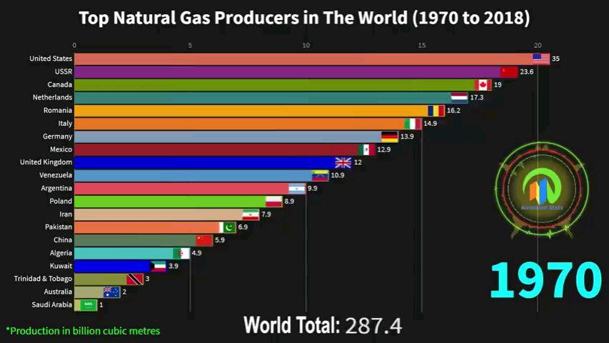 全球天然气产量大国排名Top20(1970-2018)