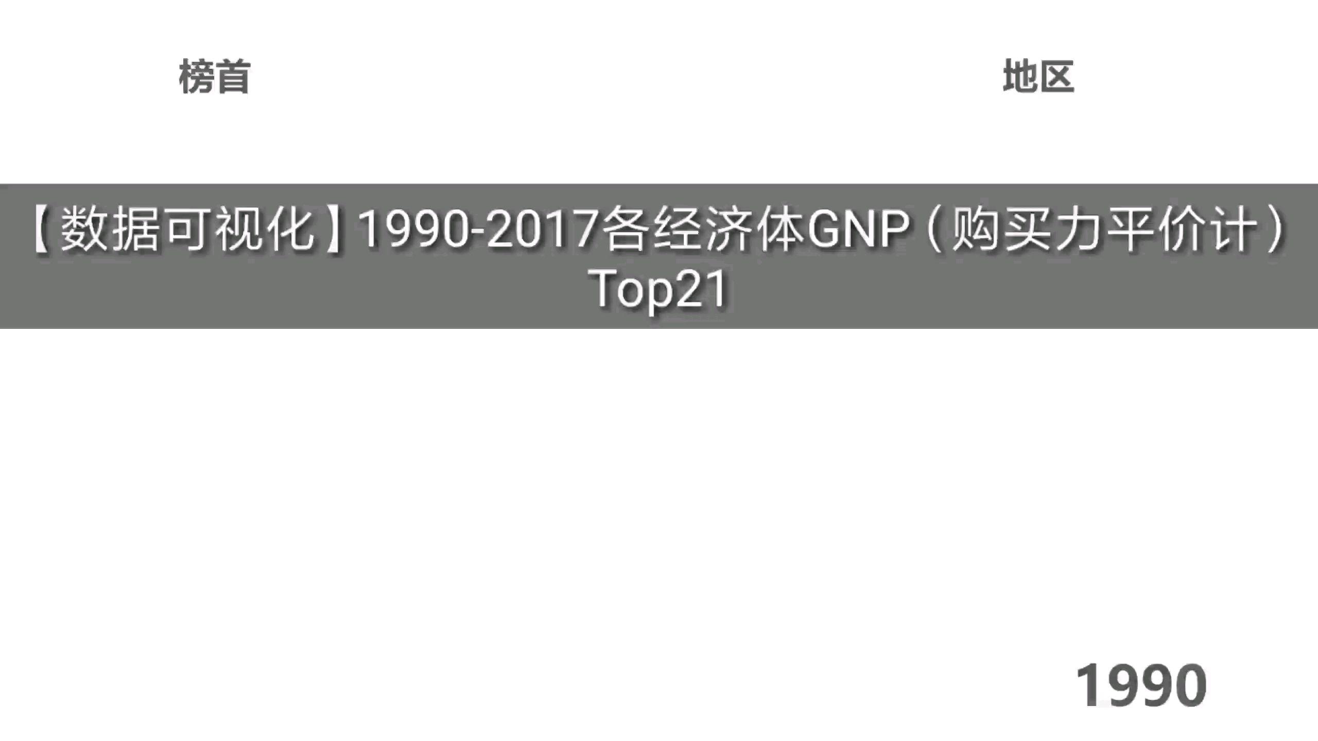 【数据可视化】1990-2017各经济体GNP(购买力平价计)Top21