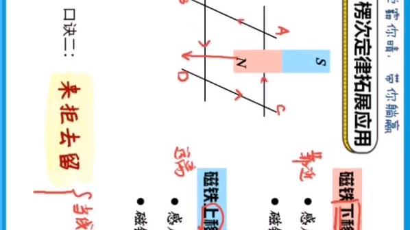 【高二物理选修3-2】楞次定律拓展应用口诀@林婉晴