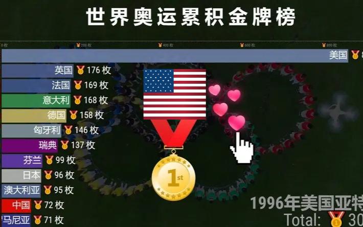 决胜东京!2分钟回顾历届奥运各国金牌榜1896-2020,为中国健儿点赞!
