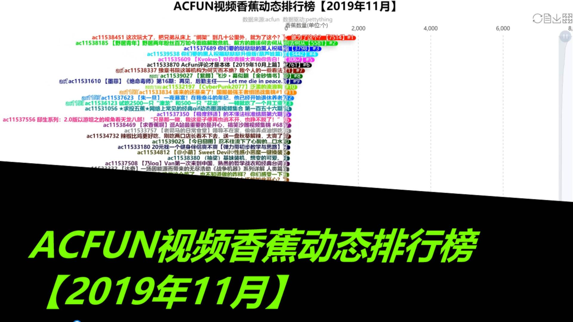 ACFUN视频香蕉动态排行榜【2019年11月】