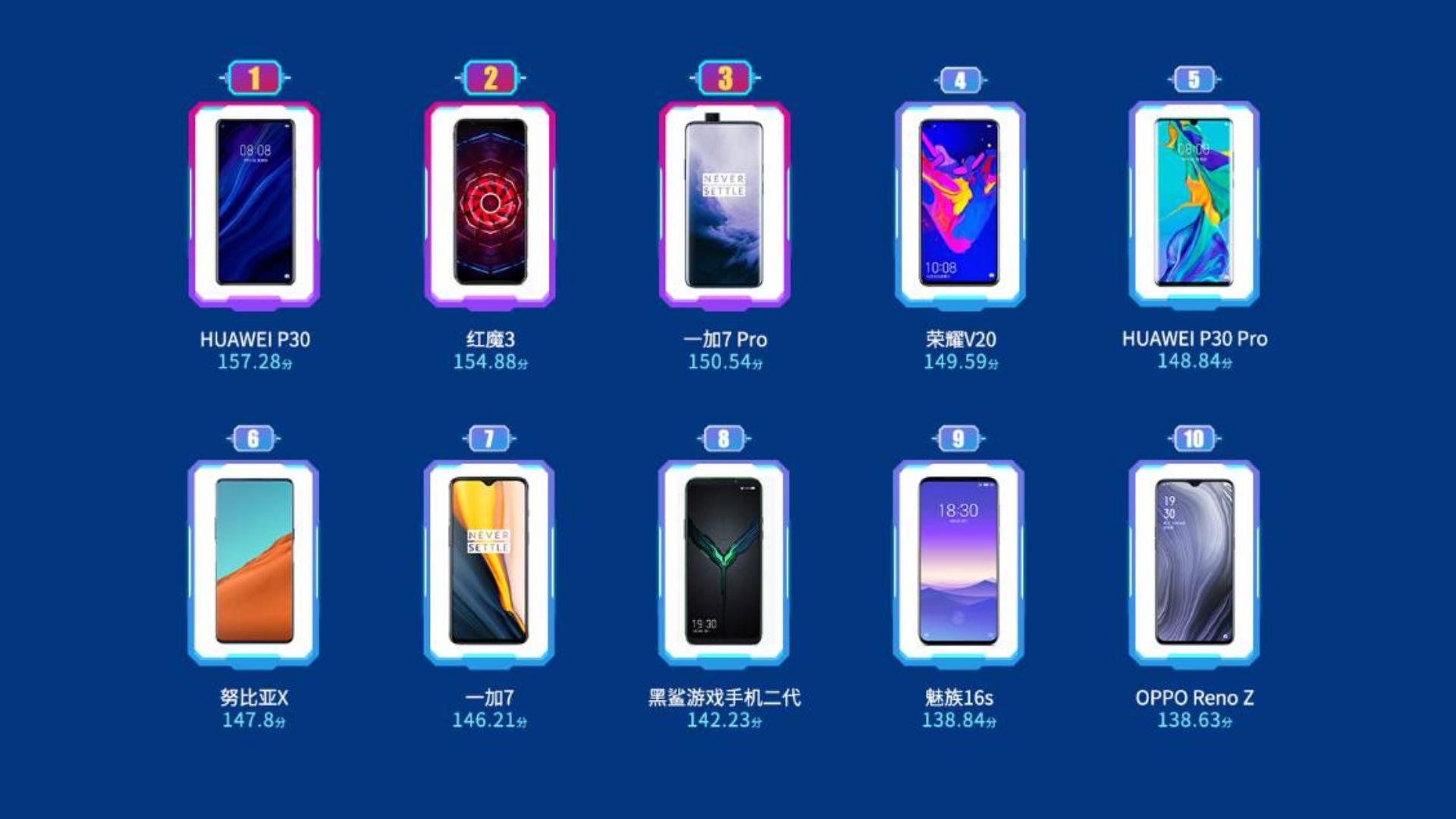 2019最流畅手机揭晓,年终安卓手机排行盘点