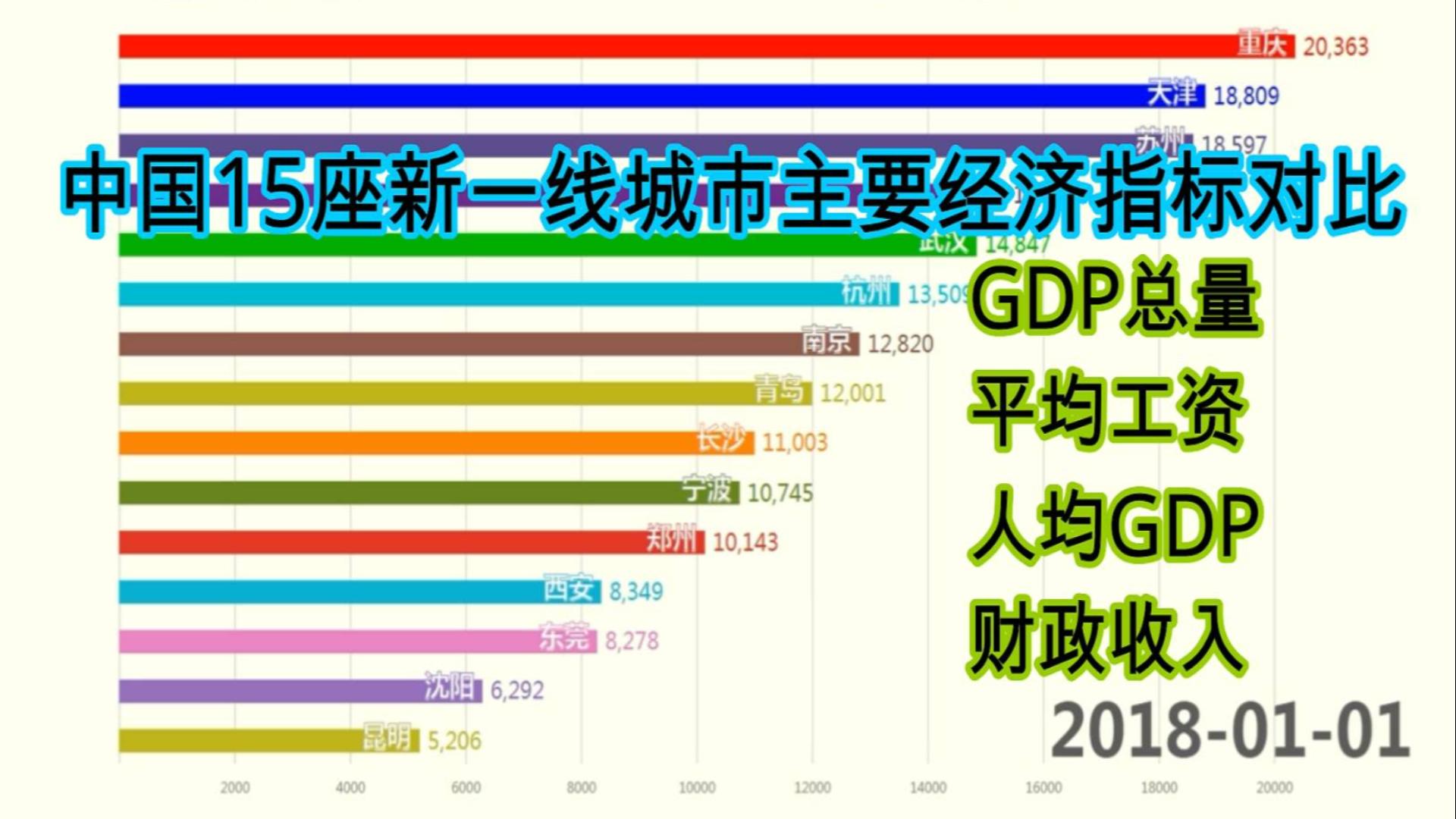 中国15座新一线城市主要经济指标对比【数据可视化】