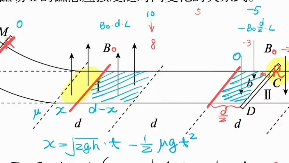 【李楠物理】二轮电磁动力学问题模板