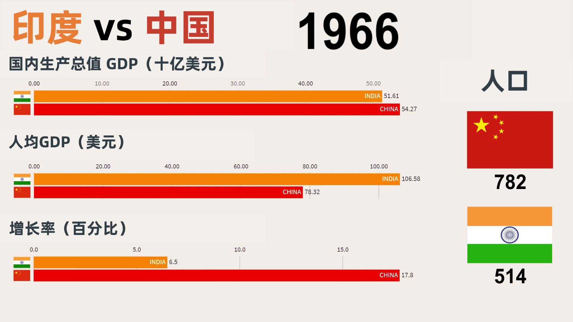 中国VS印度!60年前GDP不相上下,如今只剩中国零头!