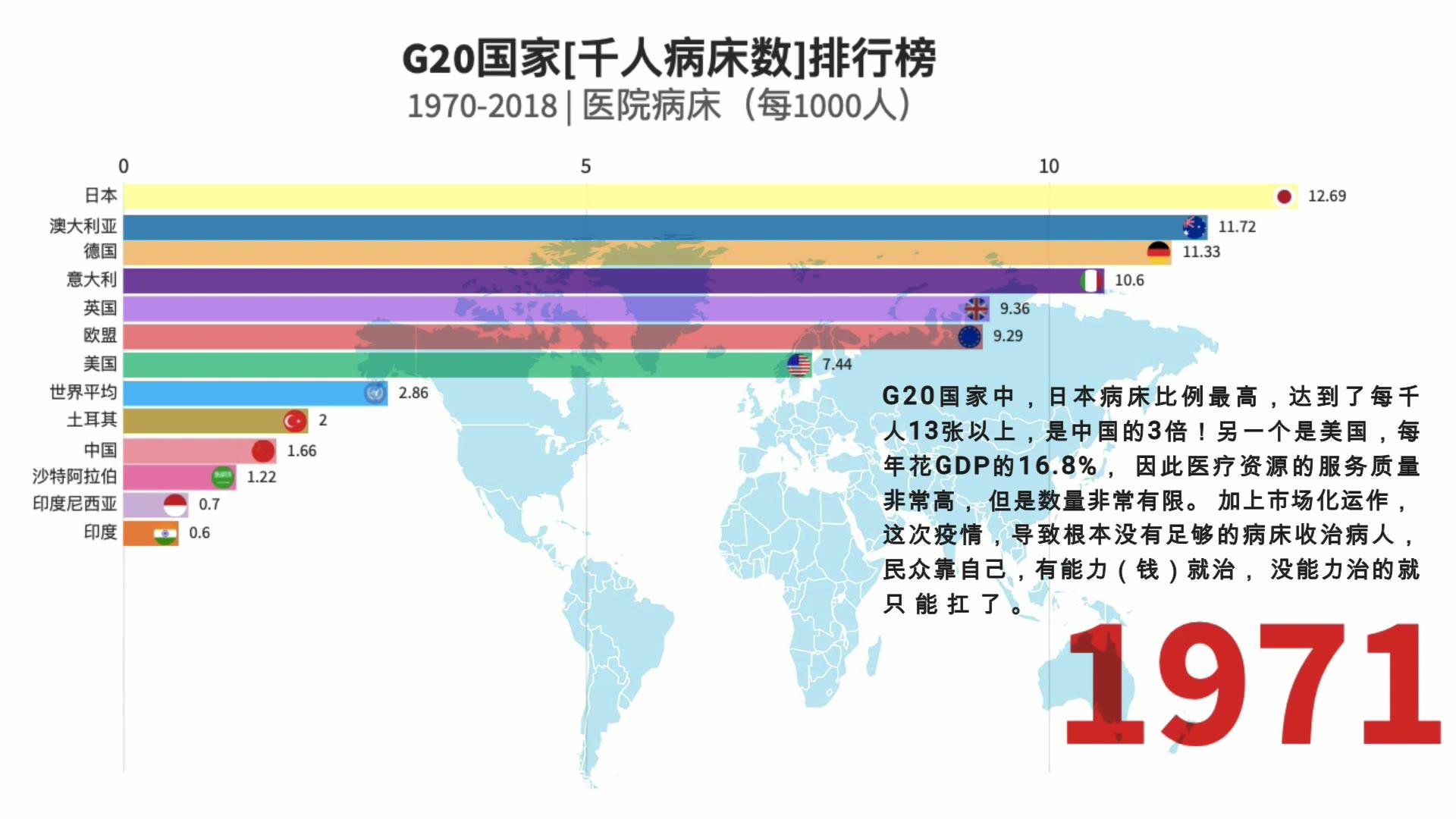 日本是中国3倍,中国是美国2倍!1970-2019年G20国家每千人病床数排行榜~