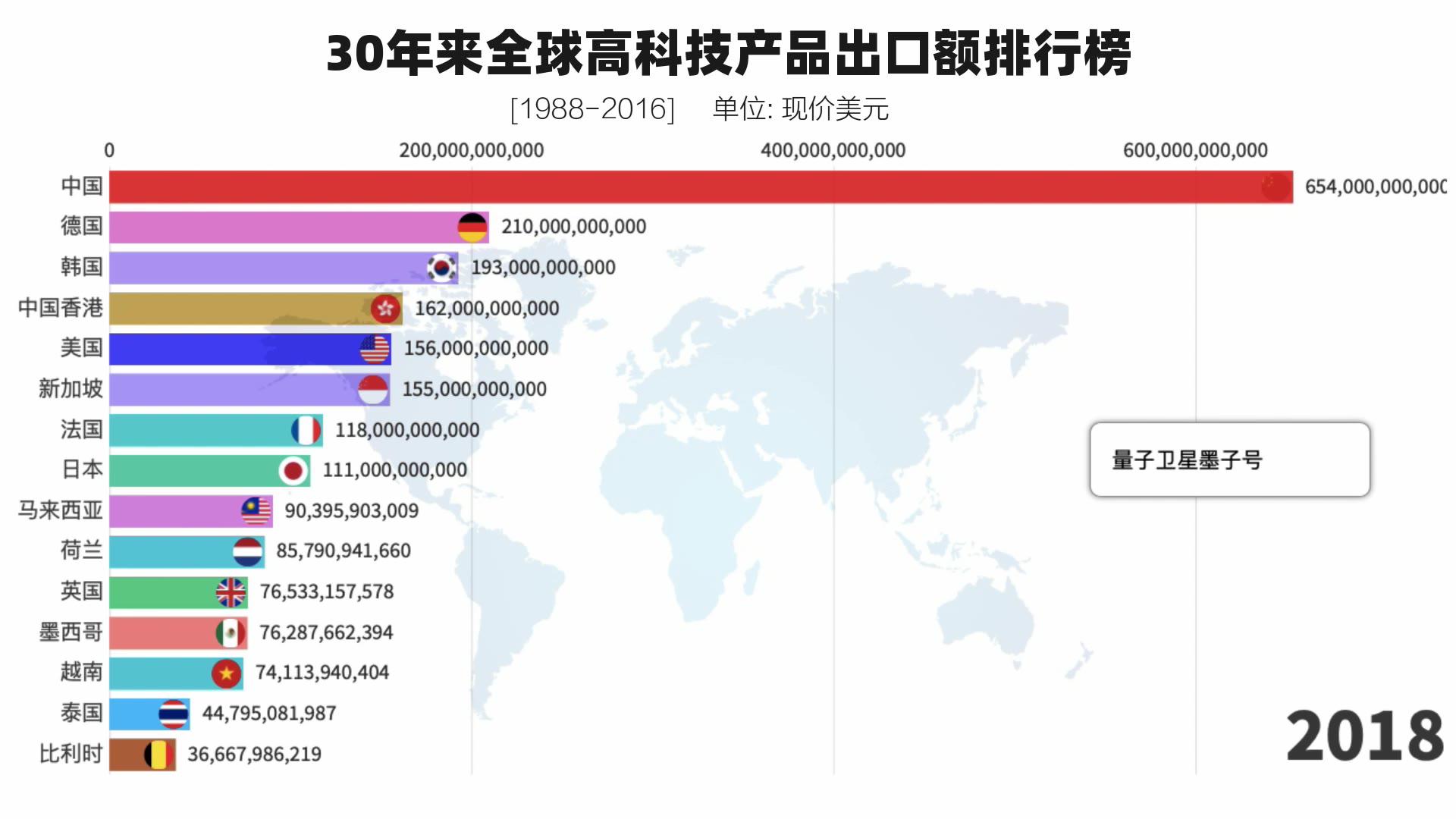 中国是美国4.5倍!30年来世界高科技产品出口额排行榜(1988-2018)