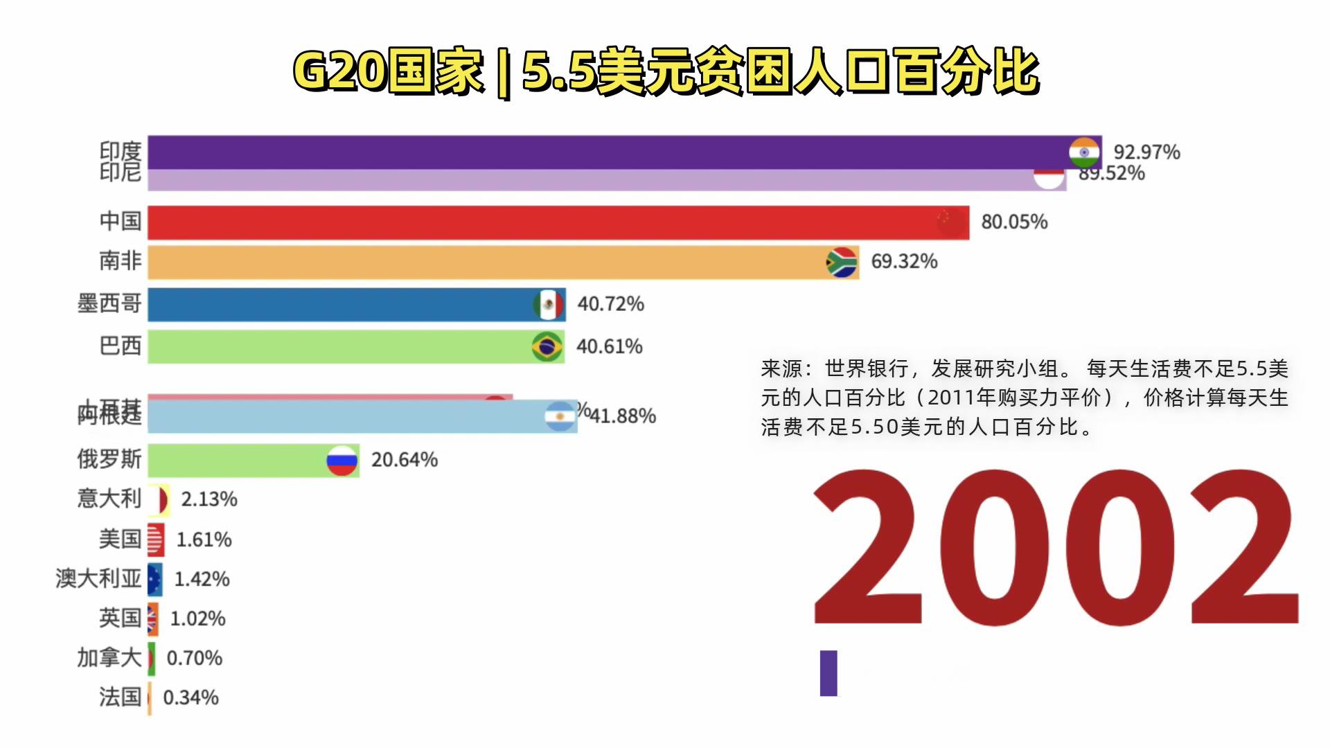 全球竟有34亿贫困人口,中国有多少?G20国家贫困人口排名!