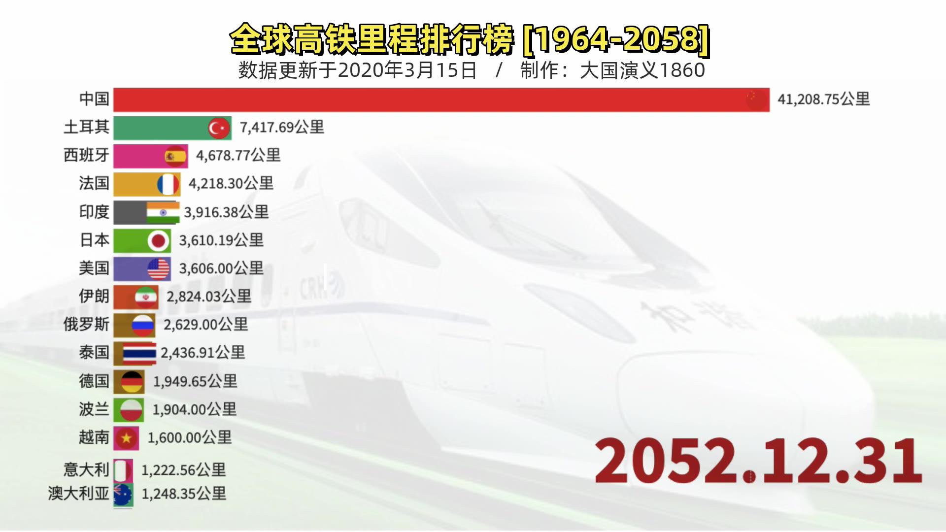 外国网友惊呼:中国从落魄到复兴!1964-2058年全球高铁里程排名~