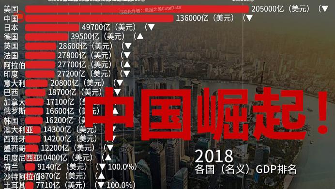 见证中国崛起!1960-2018各国GDP排名变化【数据可视化】