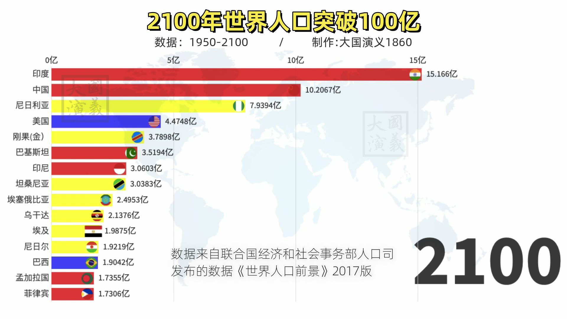 联合国发布2100年人口预测,全球格局生变!中国人口问题,忧心!