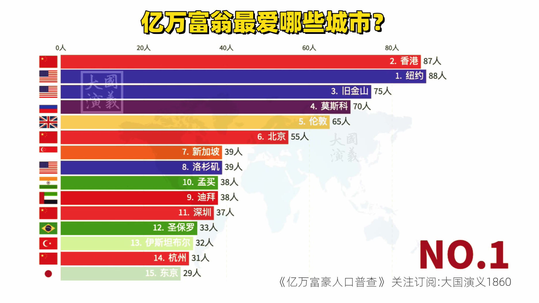 亿万富翁们最爱的15个全球城市排名!纽约香港北京深圳杭州,你选哪个?