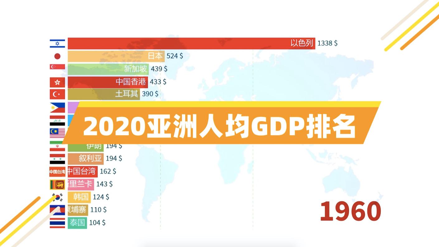 2020年亚洲人均GDP排名!一匹最耀眼的GDP黑马,原来澳门如此低调!