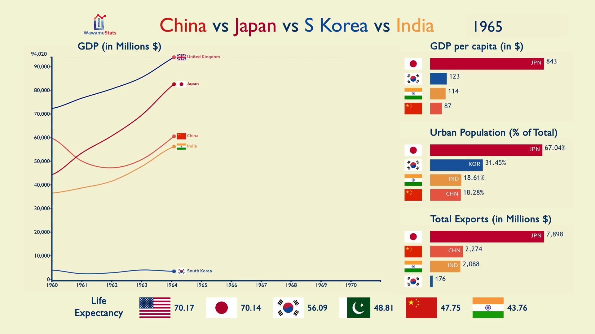 中日韩印1960-2017年间各项数据对比