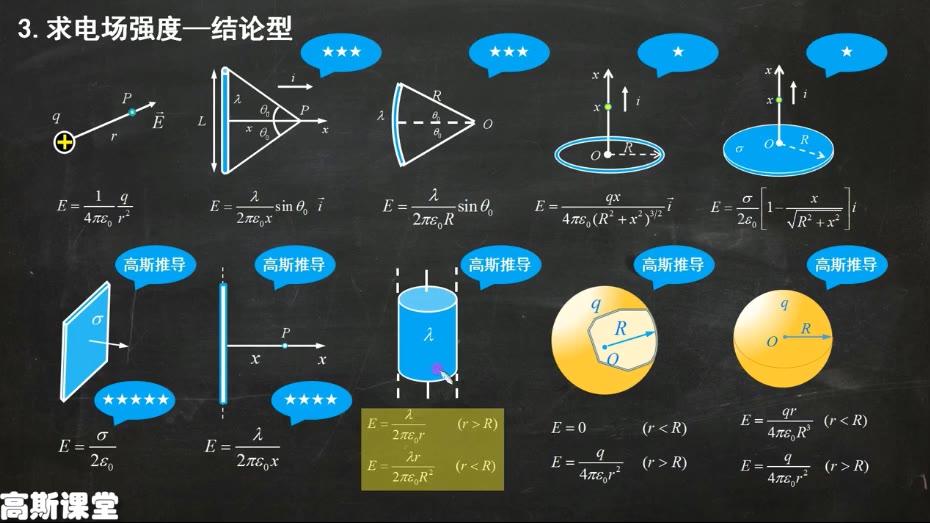 大学物理期末复习