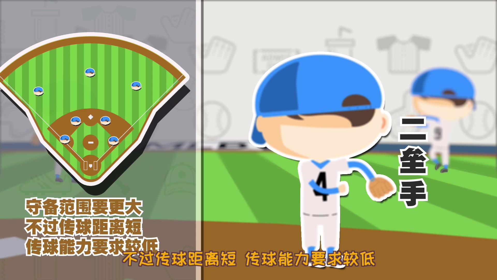 第十一集 棒球规则之内外场手职责一览,照着你的位置学起来!【棒球101】