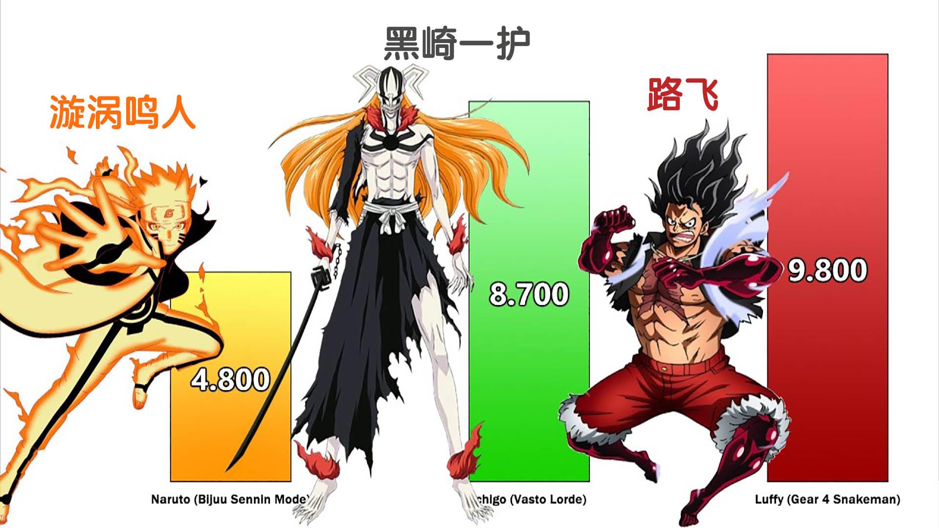 日漫三大主角:不同形态的战斗力对比!