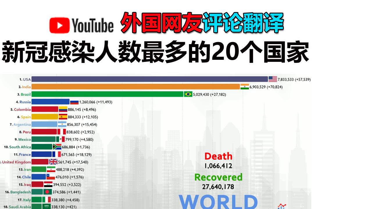 网友讨论:新冠感染人数最多的20个国家