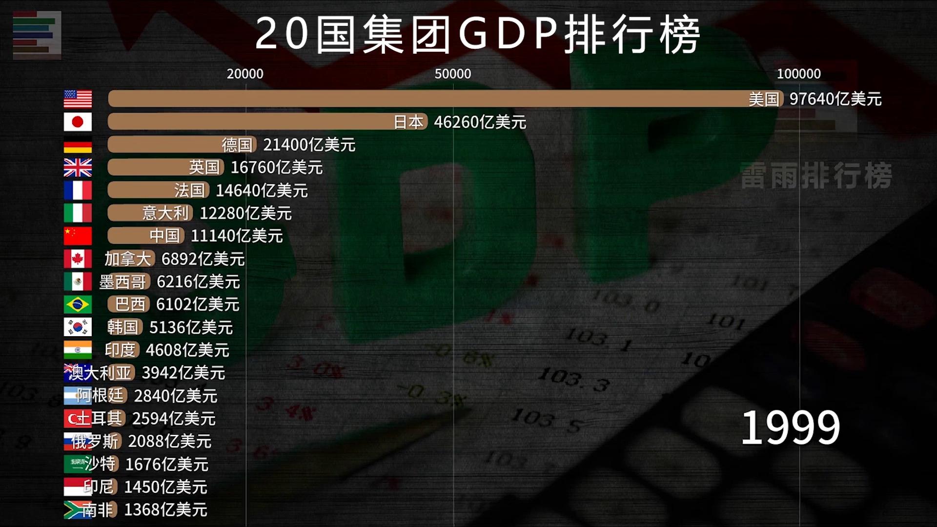 二十国集团GDP排行榜 这才是真正掌握全球命脉的领导者!