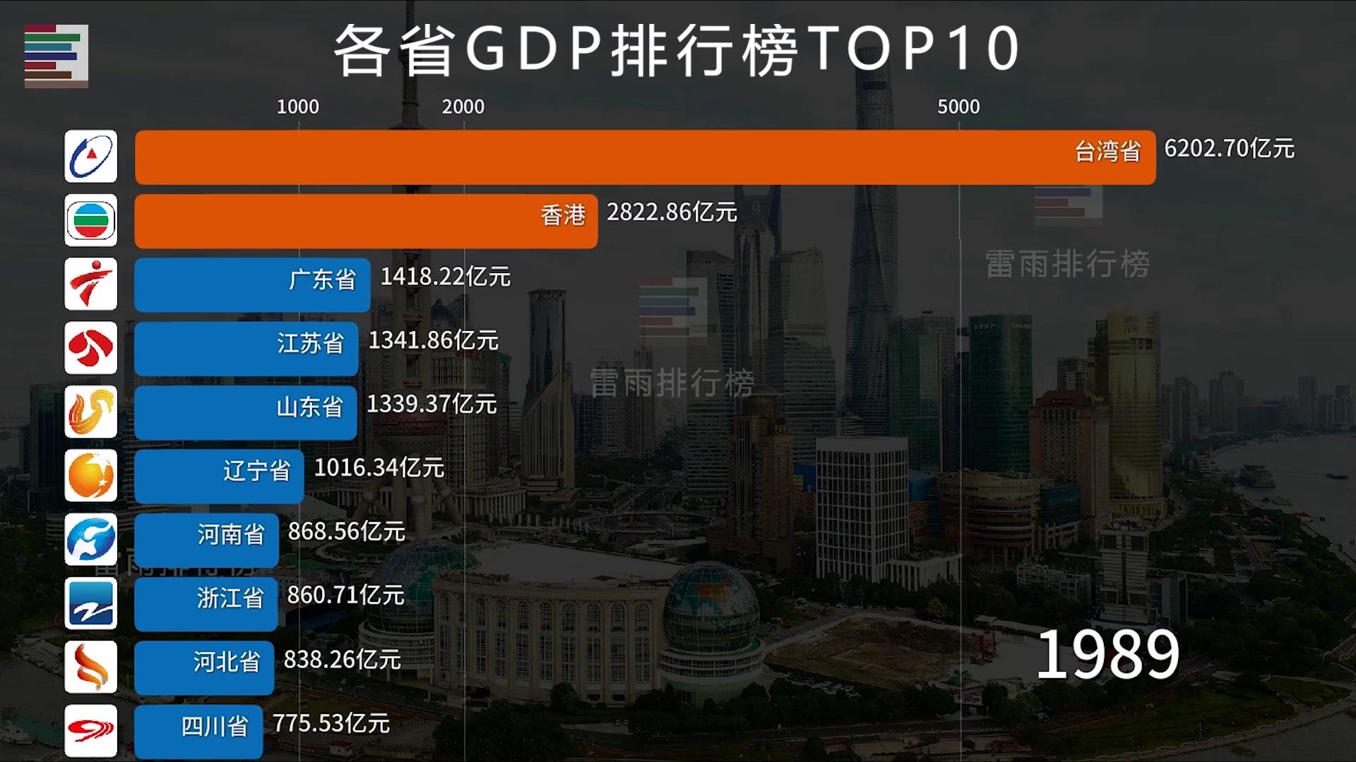 1949-2019各省GDP排行榜TOP10,见证中国经济崛起之路