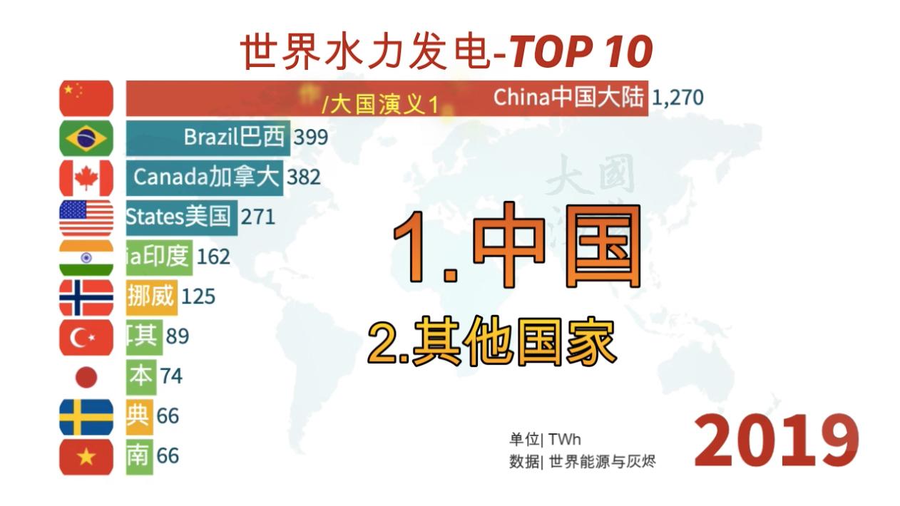 基建狂魔巅峰之作!2020年全球水力发电量排行榜,第一名中国,第二名外国!