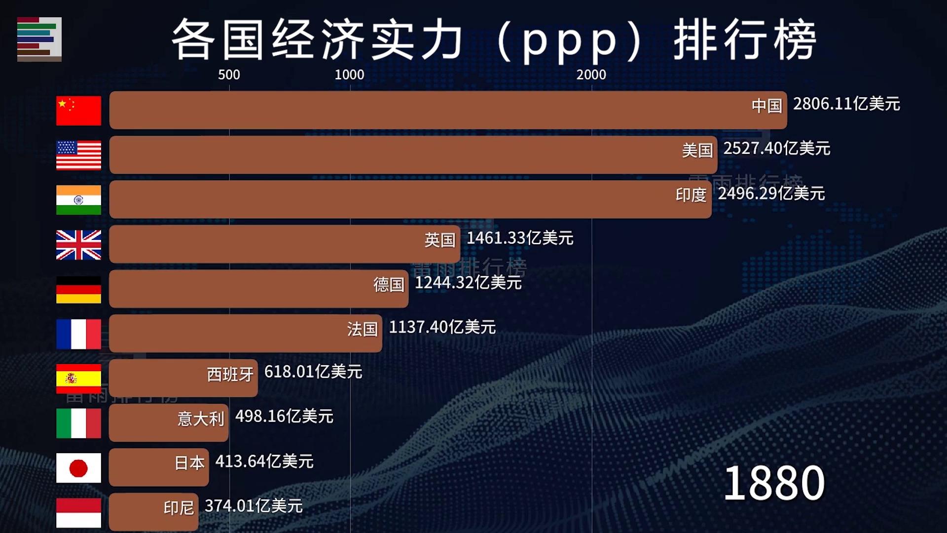 全球经济实力最强的10个国家 见证百年中国屈辱和崛起历程!