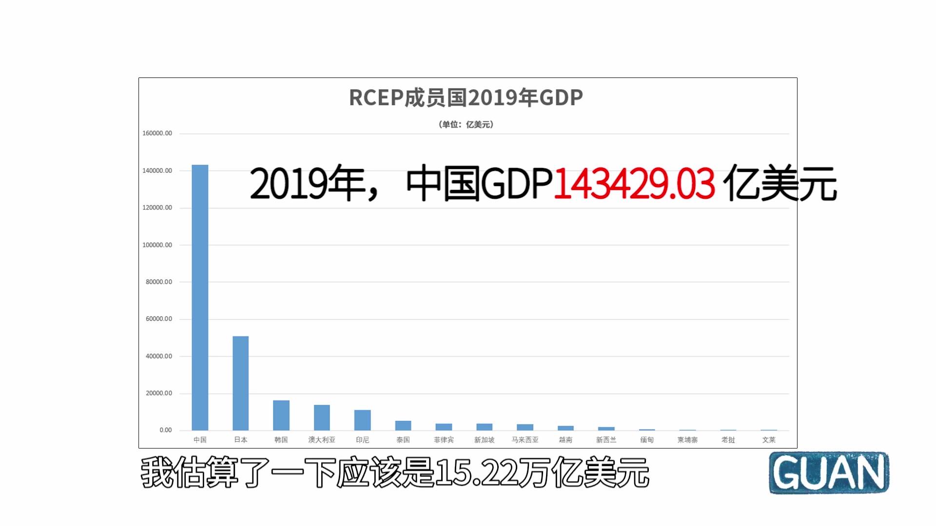 美国:十年了,我都想把中国从全球经济里叉出去!RCEP-现在梦醒了吗?