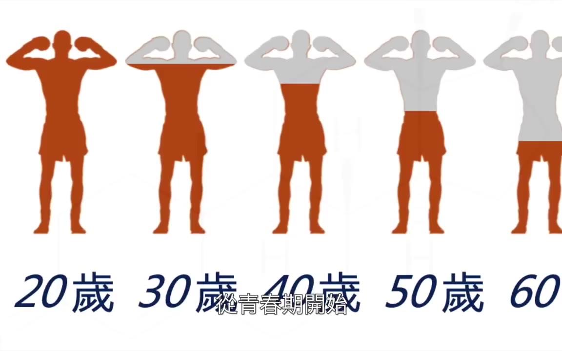 """睾酮激素,可以減緩衰老嗎?""""青春的源泉"""",又被稱為""""男性激素"""",增長肌肉和力量"""