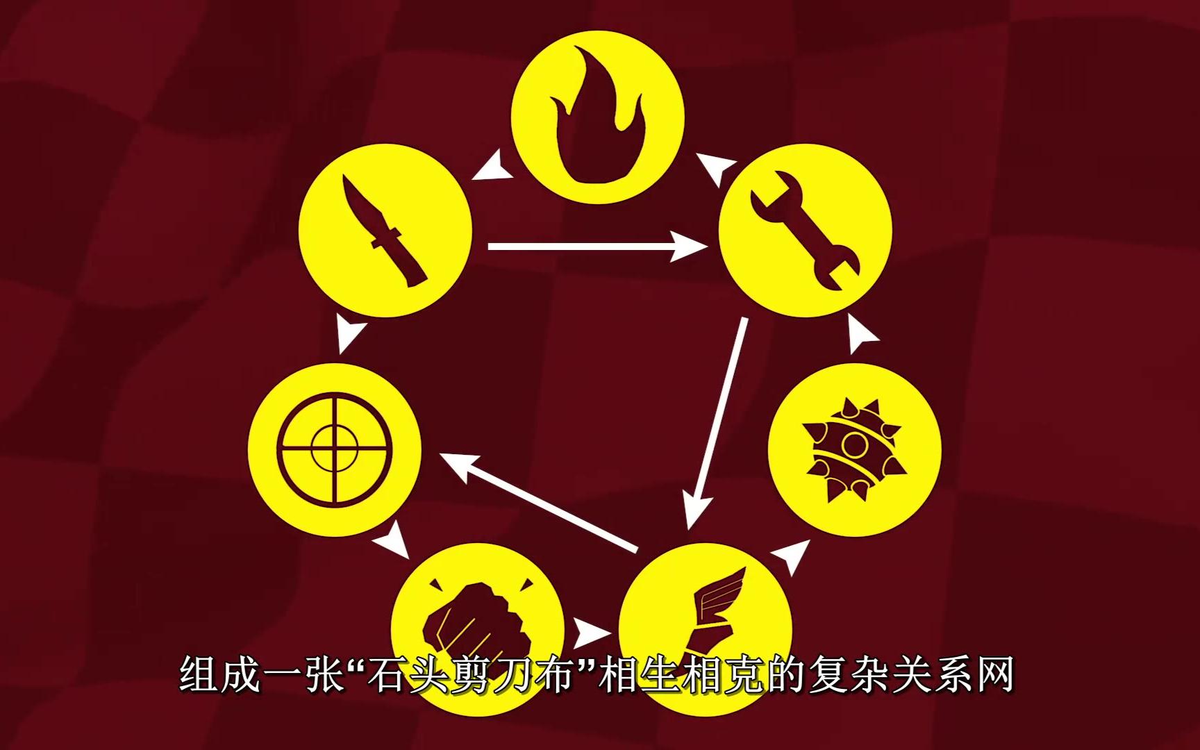 【Game Maker s Toolkit】游戏是怎么平衡的