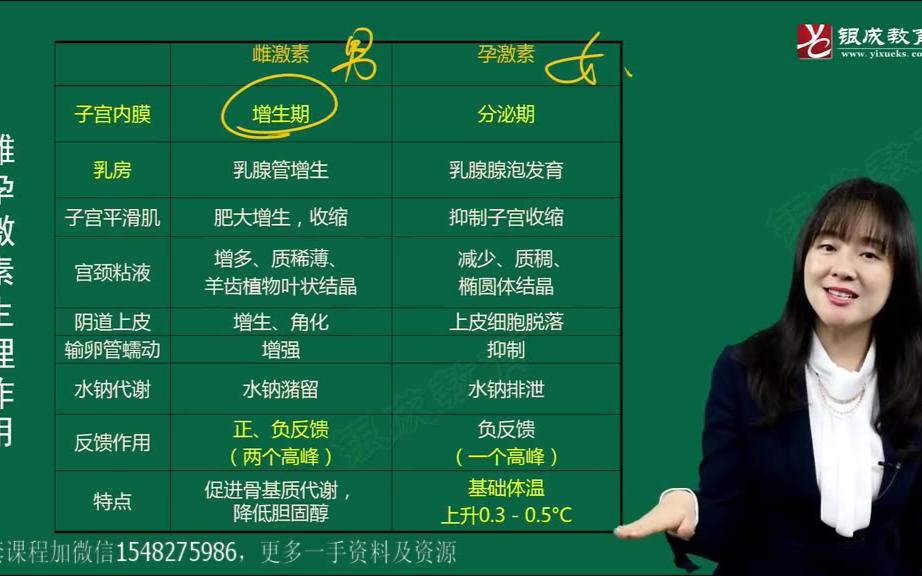 2021贺银成医考江薇妇产科视频课-女性.生.殖.系统生理