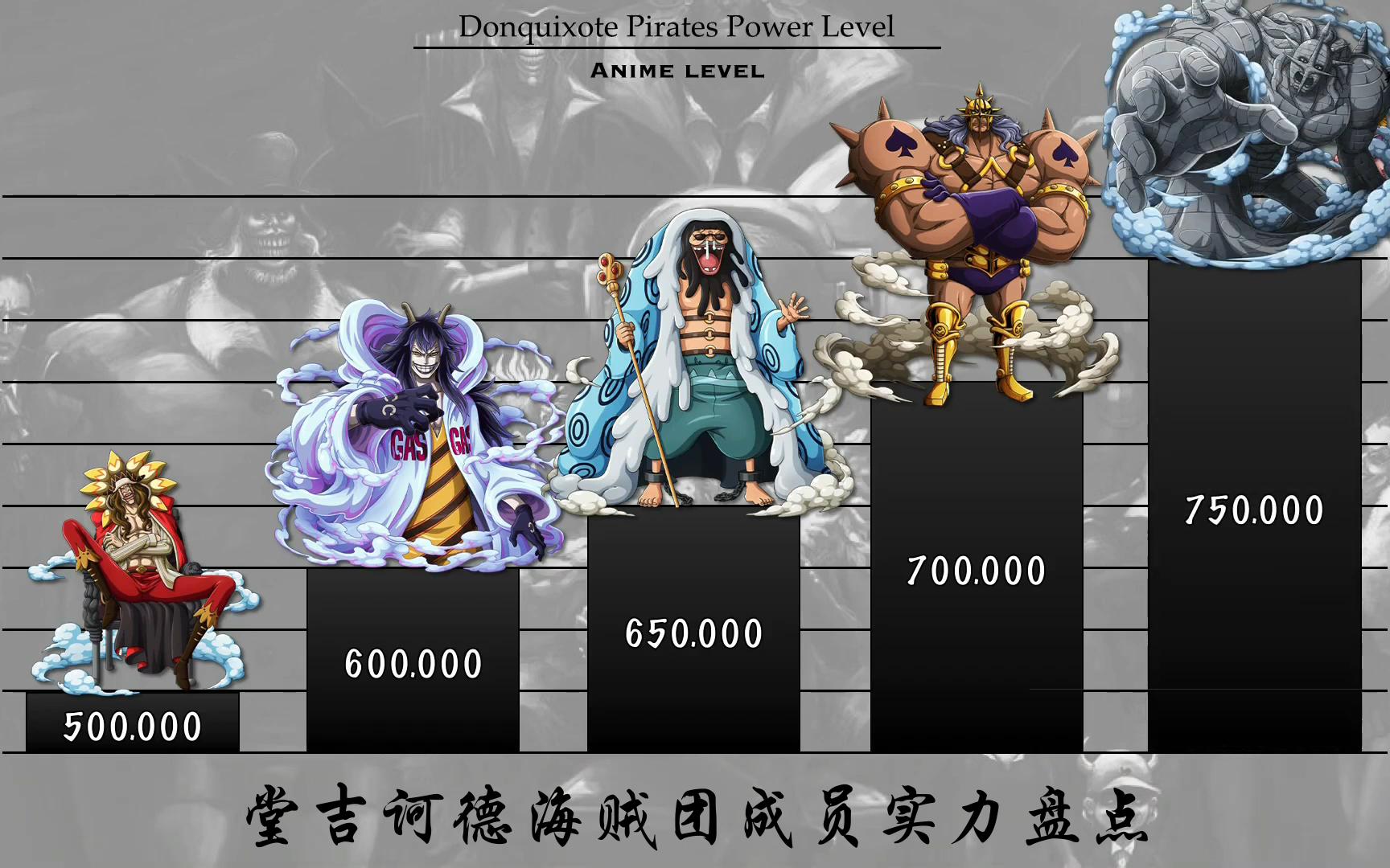 【海贼王】堂吉诃德海贼团成员实力排名,谁才是最强二当家?