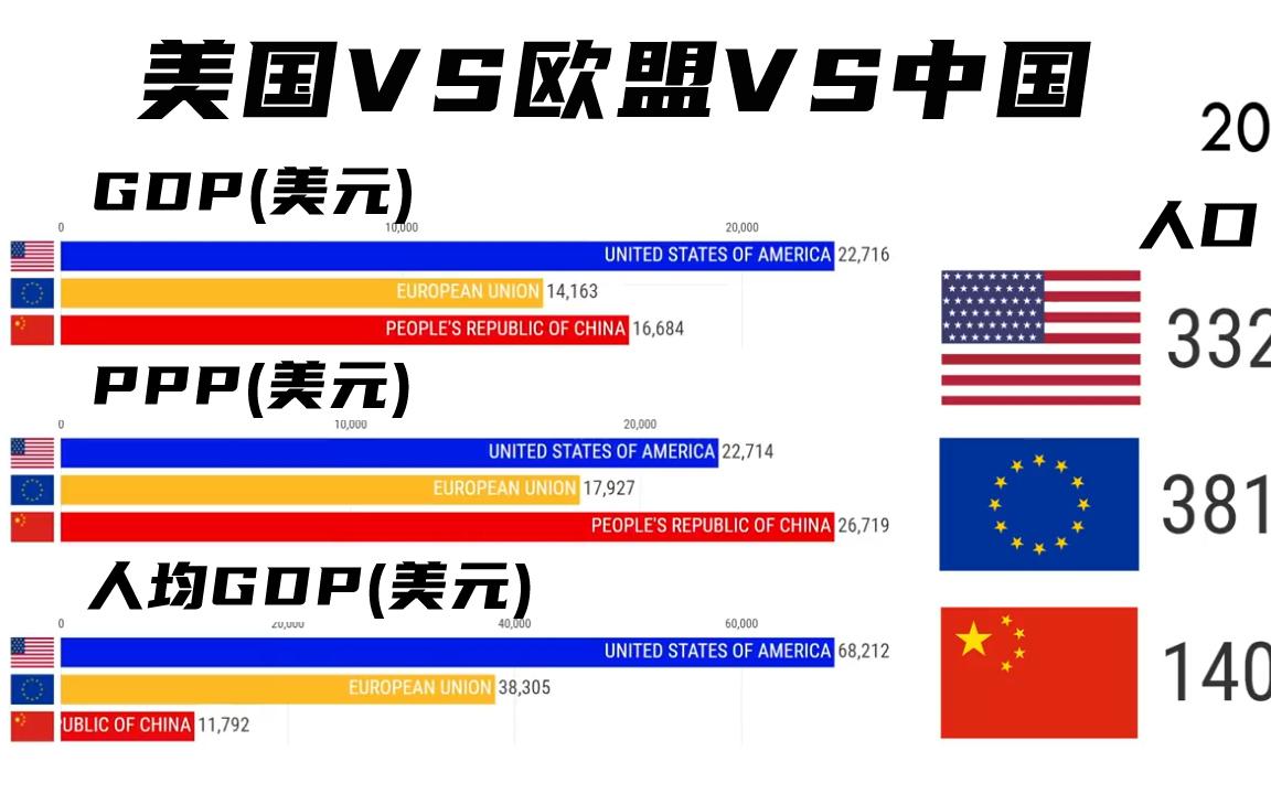 美国VS欧盟VS中国